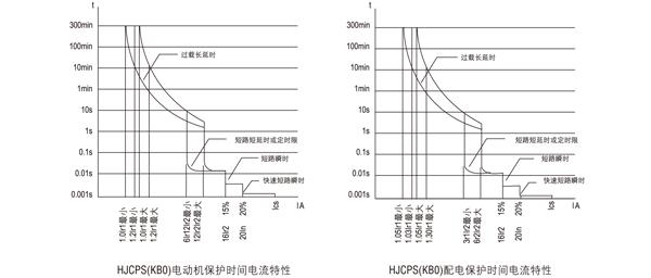 、机械联锁和电气联锁构成Y-减压起器ZQCPS(KB0)J、自耦减压起动器ZQCPS(KB0)Z、电阻减压起动器ZQCPS(KB0)R,实现电动机的减压起动和多种保护。 双速控制器ZQCPS(KB0)D:以ZQCPS(KB0)基本型作为主开关,与适当的接触器、电气联锁等附件组合,构成双速控制器,适用于双速电动机的控制与保护。 三速控制器ZQCPS(KB0)D3:以ZQ CPS(KB0)基本型作为主开关,与适当的接触器、电气联锁等附件组合,构成三速控制器,适用于三速电动机的控制与保护。 保护控制箱ZQXBK