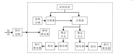 继电器原理框图见图1